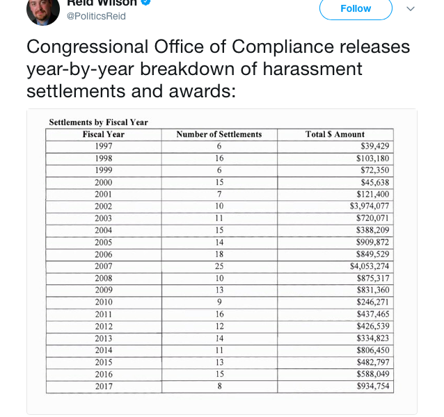 Congressional Payouts For Sexual Harassment Settlements For The Last 20 Years