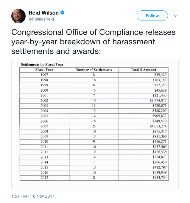 Image result for list of congressional payouts for sexual misconduct