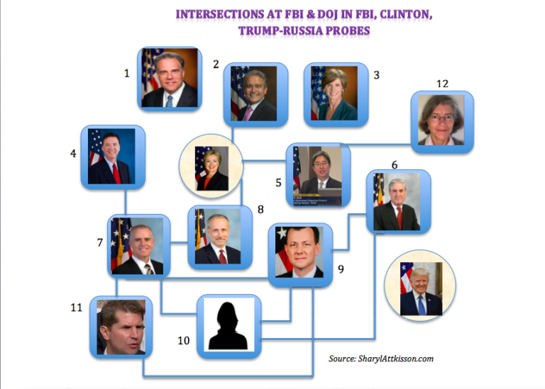 Obama's Corrupt FBI, DOJ, IG, Clinton Probe And The Dirty Players
